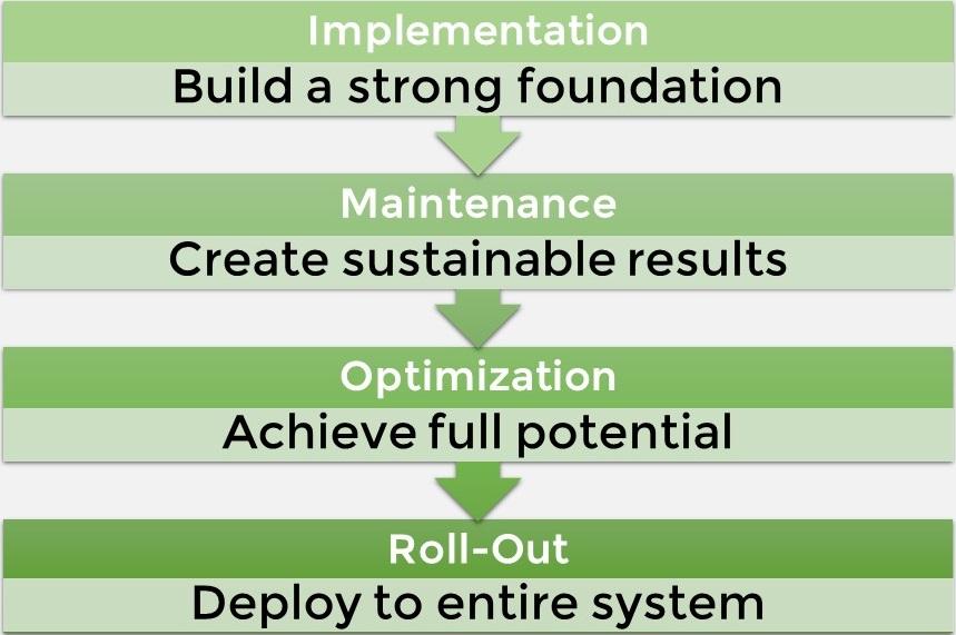 Epic Implementation & Optimization - The Wilshire Group